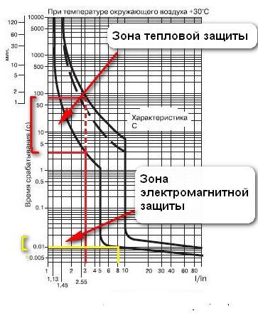 время-токовая характеристика тепловой защиты и защиты от токов короткого замыкания автомата